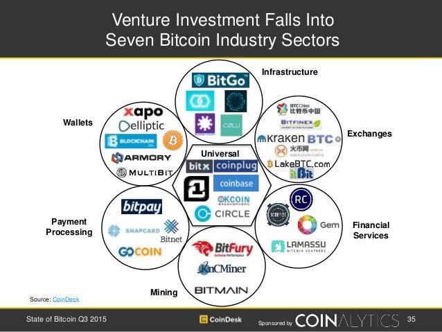 Sponsored by Venture Investment Falls Into Seven Bitcoin Industry Sectors 35State of Bitcoin Q3 2015 Payment Processing Wa...