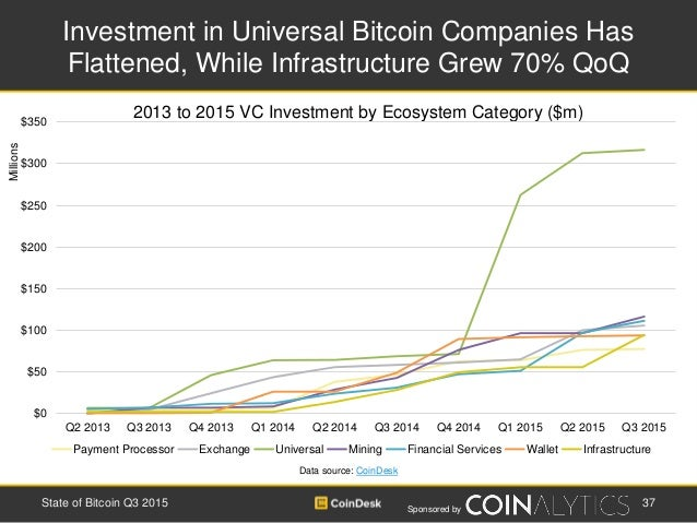 Sponsored by Investment in Universal Bitcoin Companies Has Flattened, While Infrastructure Grew 70% QoQ 37State of Bitcoin...