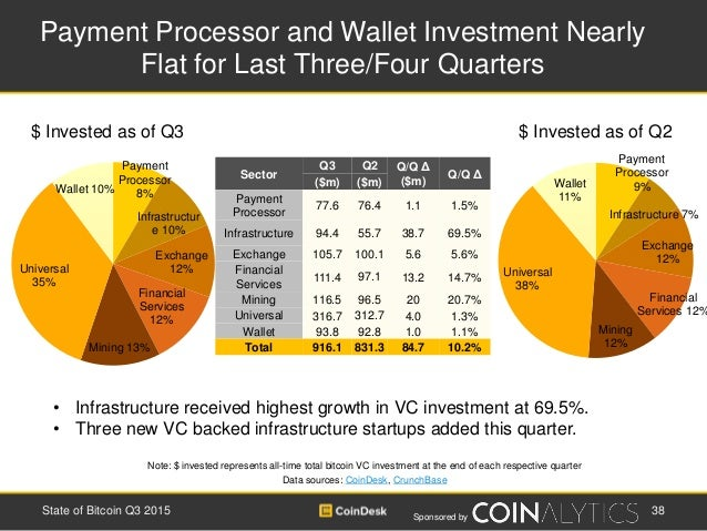 Sponsored by Payment Processor and Wallet Investment Nearly Flat for Last Three/Four Quarters 38State of Bitcoin Q3 2015 •...