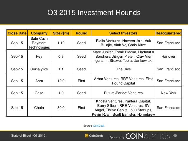 Sponsored by Q3 2015 Investment Rounds 40State of Bitcoin Q3 2015 Source: CoinDesk Close Date Company Size ($m) Round Sele...