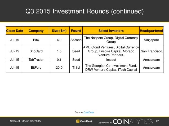 Sponsored by Q3 2015 Investment Rounds (continued) 42State of Bitcoin Q3 2015 Close Date Company Size ($m) Round Select In...