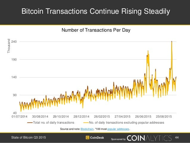 Sponsored by Bitcoin Transactions Continue Rising Steadily 44State of Bitcoin Q3 2015 Source and note: Blockchain, *100 mo...