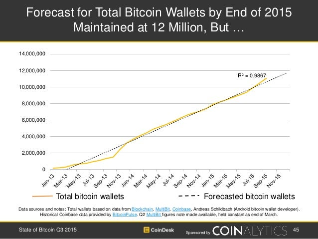 Sponsored by Forecast for Total Bitcoin Wallets by End of 2015 Maintained at 12 Million, But … 45State of Bitcoin Q3 2015 ...