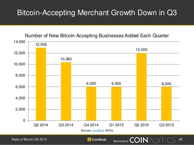 Sponsored by Bitcoin-Accepting Merchant Growth Down in Q3 Sources: CoinBase, BitPay Number of New Bitcoin-Accepting Busine...