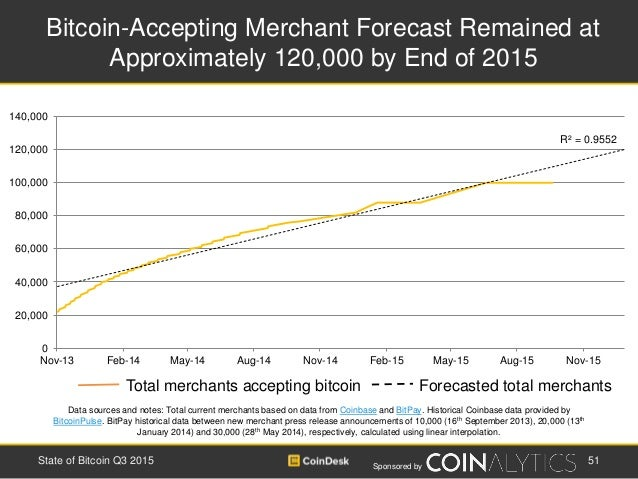 Sponsored by Bitcoin-Accepting Merchant Forecast Remained at Approximately 120,000 by End of 2015 51State of Bitcoin Q3 20...