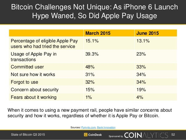 Sponsored by Bitcoin Challenges Not Unique: As iPhone 6 Launch Hype Waned, So Did Apple Pay Usage Sources: Pymnts.com, Ban...