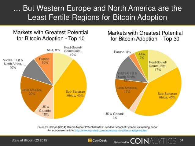 Sponsored by … But Western Europe and North America are the Least Fertile Regions for Bitcoin Adoption Source: Hileman (20...