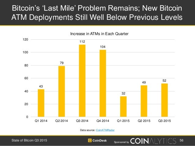 Sponsored by Bitcoin's 'Last Mile' Problem Remains; New Bitcoin ATM Deployments Still Well Below Previous Levels 56State o...