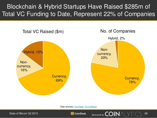 Sponsored by Blockchain & Hybrid Startups Have Raised $285m of Total VC Funding to Date, Represent 22% of Companies Data s...