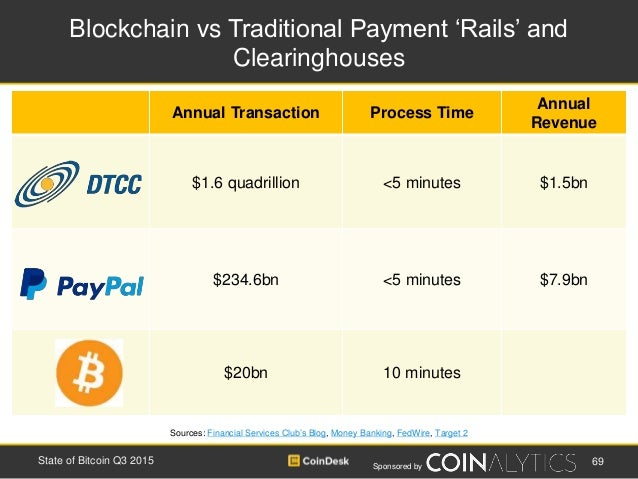 Sponsored by Blockchain vs Traditional Payment 'Rails' and Clearinghouses 69State of Bitcoin Q3 2015 Sources: Financial Se...