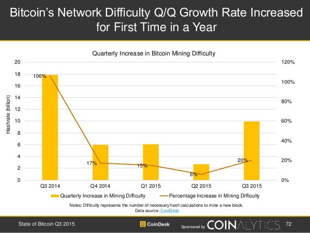 Sponsored by Bitcoin's Network Difficulty Q/Q Growth Rate Increased for First Time in a Year 72State of Bitcoin Q3 2015 No...