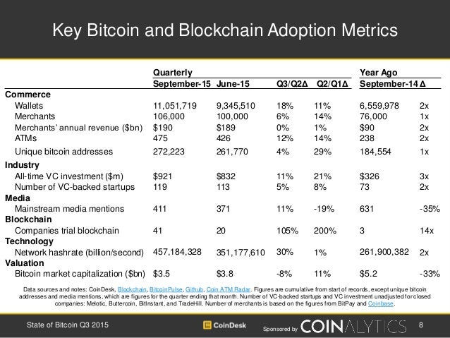 Sponsored by Key Bitcoin and Blockchain Adoption Metrics 8State of Bitcoin Q3 2015 Data sources and notes: CoinDesk, Block...