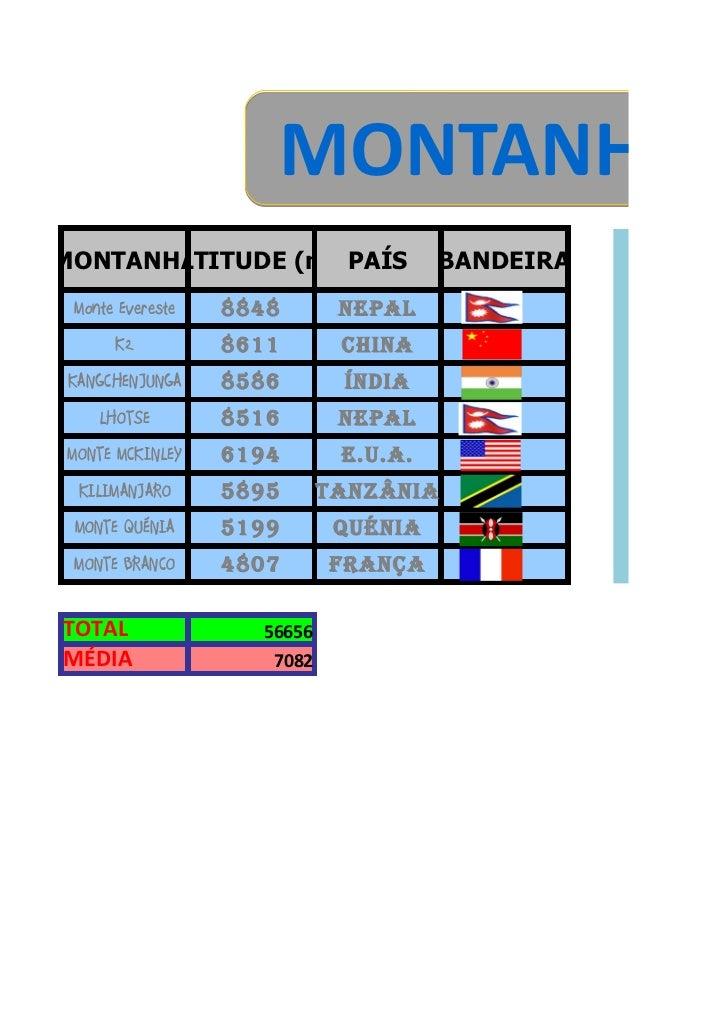 MONTANHASMONTANHA      ALTITUDE (m) PAÍS                BANDEIRA                                                          ...