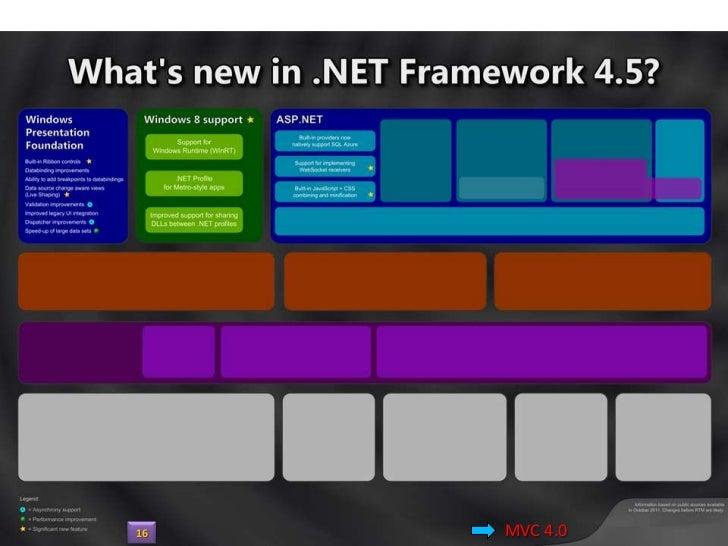 ASP.NET MVC v4     http://j.mp/GuMVCp117                         v4.0