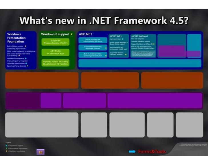 WebForms & Tools21   Tools