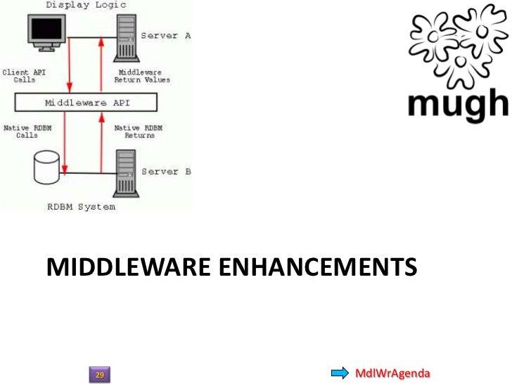 • Scope  – UI  – Web Space  – Middleware     • WCF     • WWF     • MEF 2.0  – Data  – Language(s)• ASP.NET Enhancements   ...