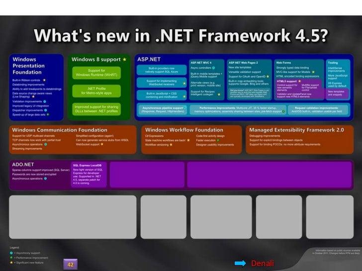 SQL Server 2012 / Denali43                      Denali
