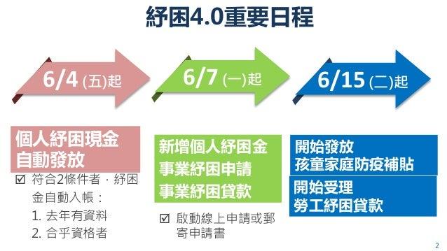 行政院 國發會 簡報 Slide 2