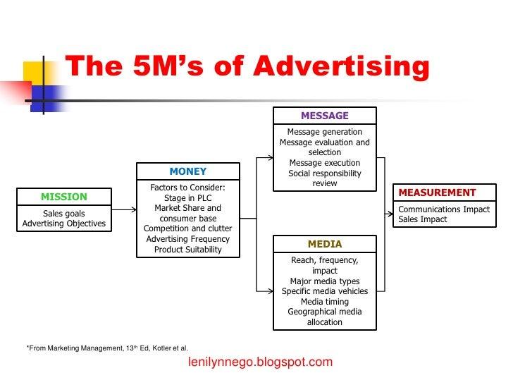 Marketing management 13th philip edition pdf kotler