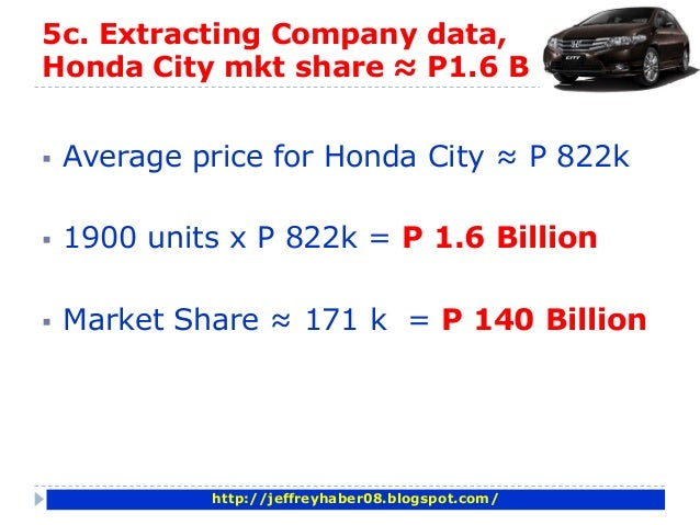 Honda Marketing Mix Strategy