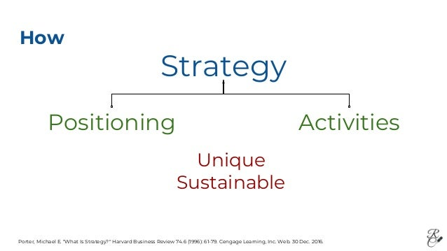 """Porter, Michael E. """"What Is Strategy?"""" Harvard Business Review 74.6 (1996): 61-79. Cengage Learning, Inc. Web. 30 Dec. 201..."""