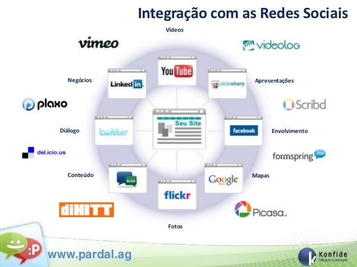 Integração com as Redes Sociais                    Vídeos   Negócios                      Apresentações Diálogo           ...
