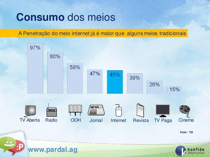 Consumo dos meiosA Penetração do meio internet já é maior que alguns meios tradicionaisTV Aberta   Radio    OOH     Jornal...