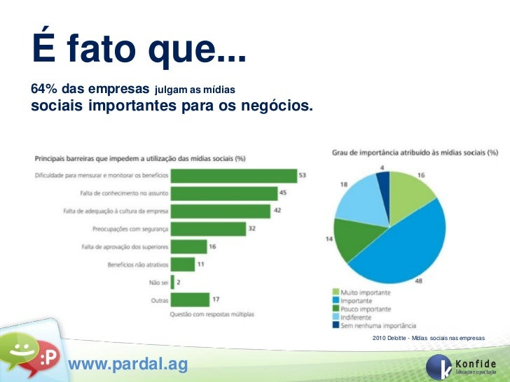 É fato que...64% das empresas   julgam as mídiassociais importantes para os negócios.                                     ...
