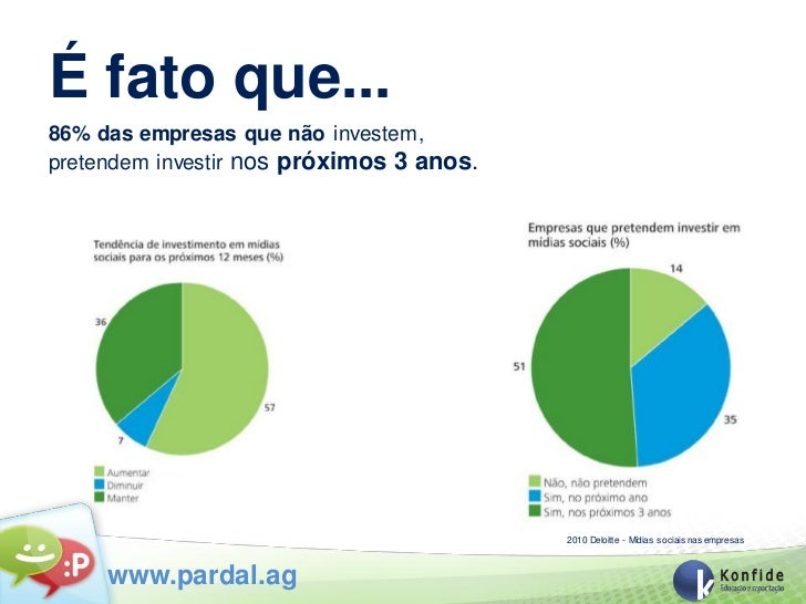 É fato que...86% das empresas que não investem,pretendem investir nos próximos 3 anos.                                    ...