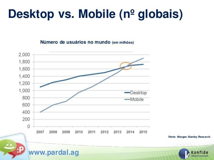 Desktop vs. Mobile (nº globais)      Número de usuários no mundo   (em milhões)                                           ...