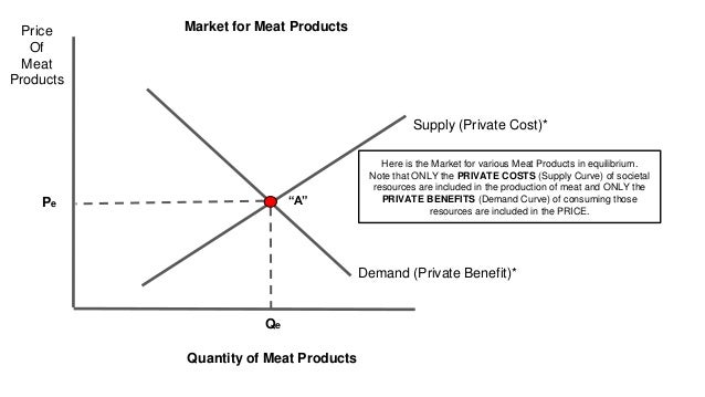 Price Of Meat Products Quantity of Meat Products Demand (Private Benefit)* Supply (Private Cost)* Pe Qe Market for Meat Pr...