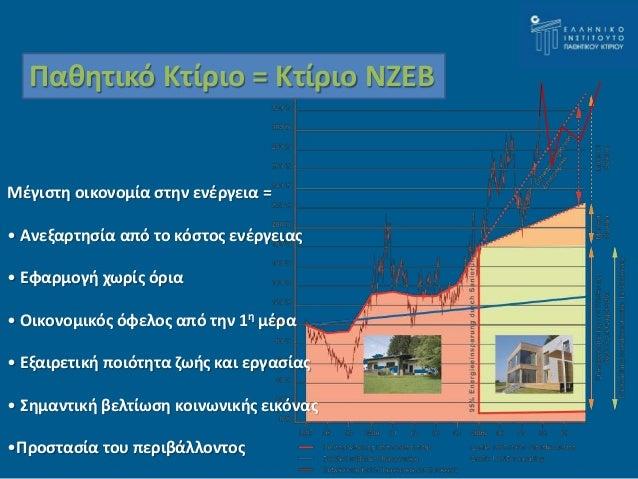 Παθητικό Κτίριο = Κτίριο ΝΖΕΒ  Μέγιστη οικονομία στην ενέργεια =  • Ανεξαρτησία από το κόστος ενέργειας  • Εφαρμογή χωρίς ...