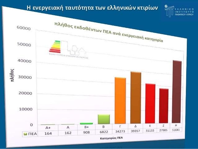 Η ενεργειακή ταυτότητα των ελληνικών κτιρίων