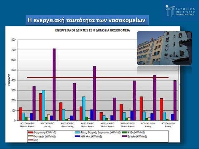 Η ενεργειακή ταυτότητα των νοσοκομείων