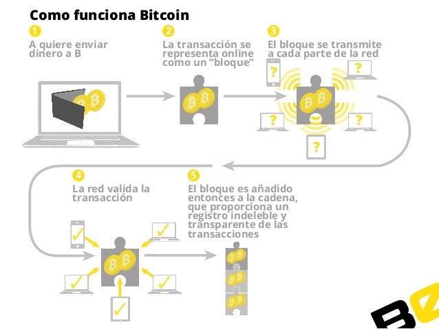 Como funciona bitcoin trader
