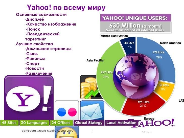 Yahoo! по всему миру<br />Основные возможности<br /><ul><li>Дисплей