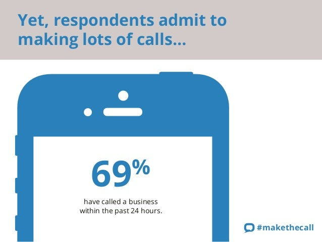 Yet, respondents admit to  making lots of calls…  69%  have called a business  within the past 24 hours.  #makethecall