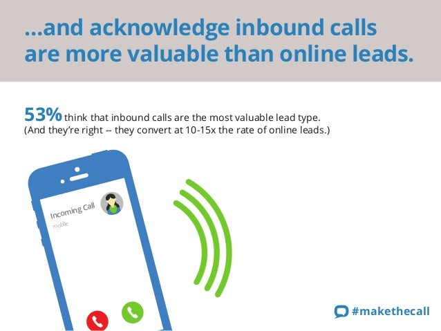 …and acknowledge inbound calls are more valuable than online leads.  53% think that inbound calls are the most valuable le...
