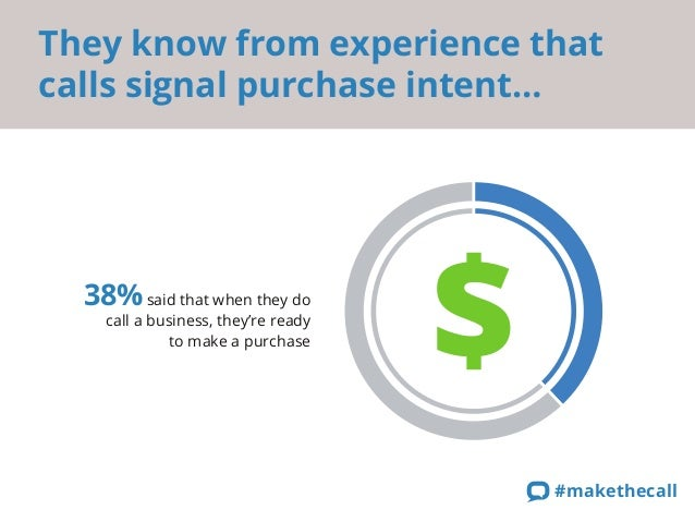 They know from experience that calls signal purchase intent…  38% said that when they do  call a business, they're ready  ...