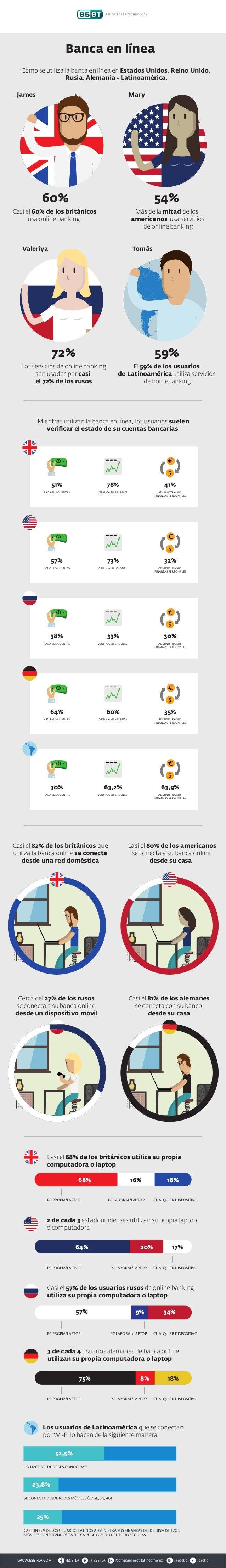 Cómo se utiliza la banca en línea en Estados Unidos, Reino Unido, Rusia, Alemania y Latinoamérica. Banca en línea James Ca...