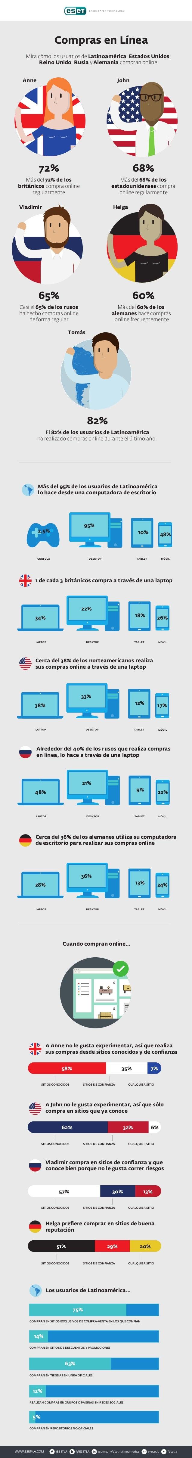Compras en Línea Mira cómo los usuarios de Latinoamérica, Estados Unidos, Reino Unido, Rusia y Alemania compran online. Má...