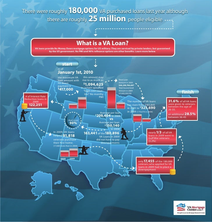 There were roughly 180,000 VA purchased loans last year although                         ,000           there are roughly ...