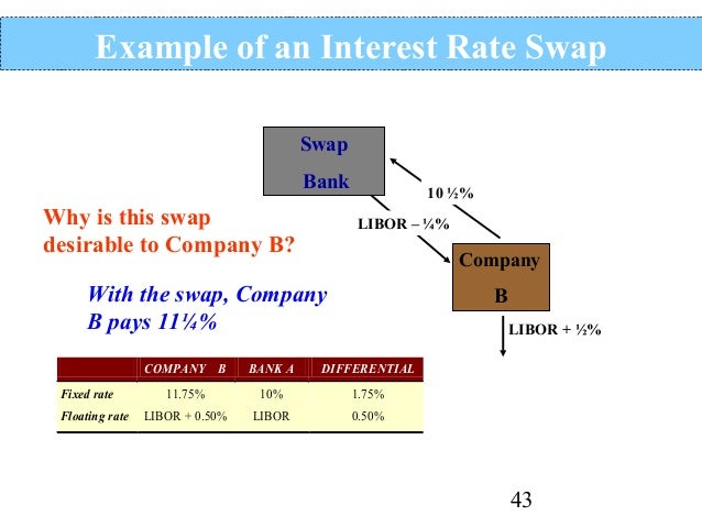 Pros: Why Interest Rate Swaps Are Useful