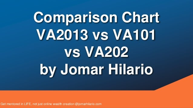Comparison Chart  VA2013 vs VA101  vs VA202  by Jomar Hilario  Get mentored in LIFE, not just online wealth creation @joma...