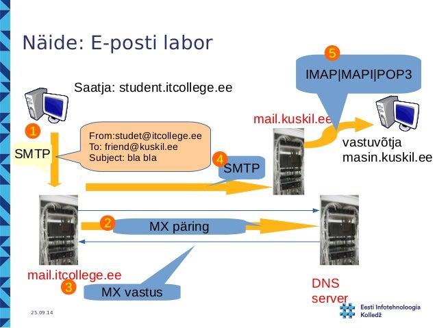 Näide: E-posti labor  mail.itcollege.ee  25.09.14  Saatja: student.itcollege.ee  vastuvõtja  masin.kuskil.ee  From:studet@...