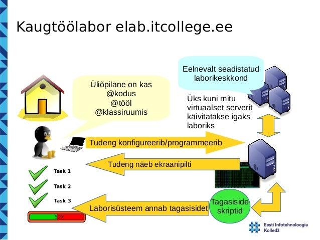 Kaugtöölabor elab.itcollege.ee  Üliõpilane on kas  @kodus  @tööl  @klassiruumis  Eelnevalt seadistatud  laborikeskkond  Ük...