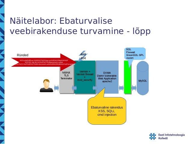 Näitelabor: Ebaturvalise  veebirakenduse turvamine - lõpp  Ebaturvaline rakendus  XSS, SQLi,  cmd injection  Ründed 403  4...