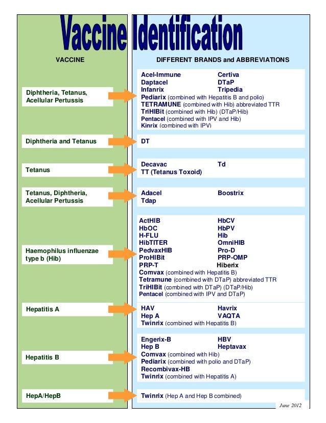 Vaccine brands