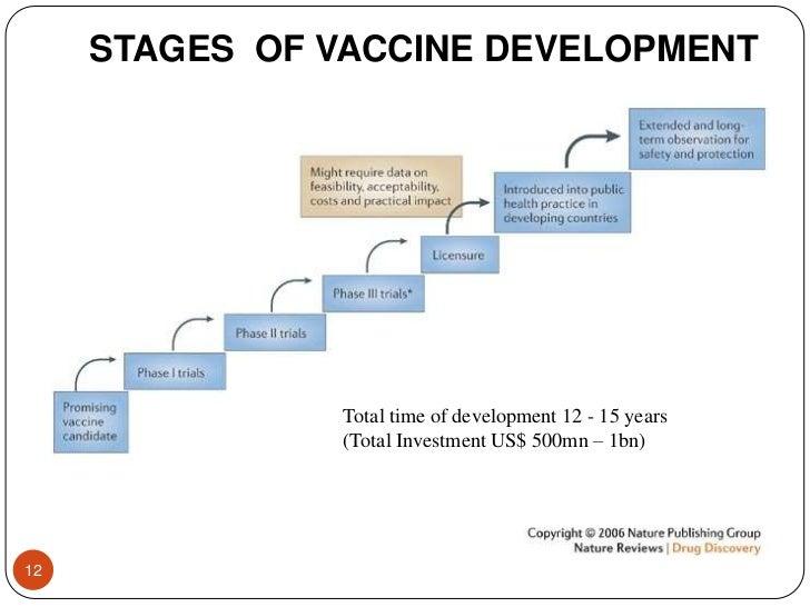 vaccine-industry-overview-12-728.jpg?cb=1323177618