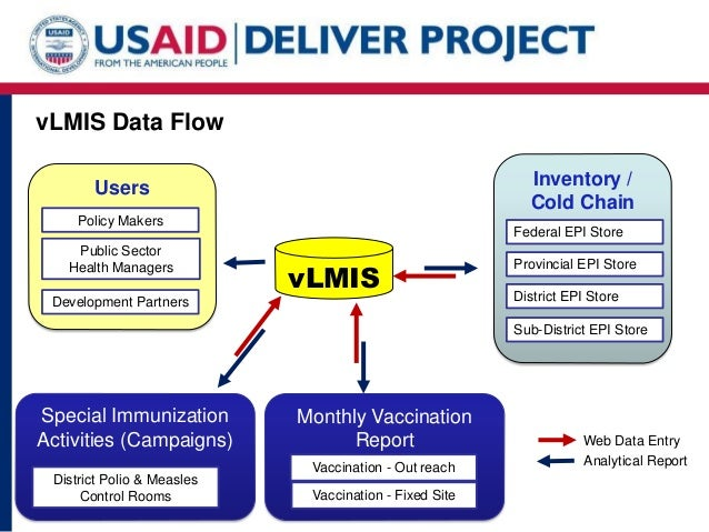 Vaccine Logistics Management Information Systems Vlmis